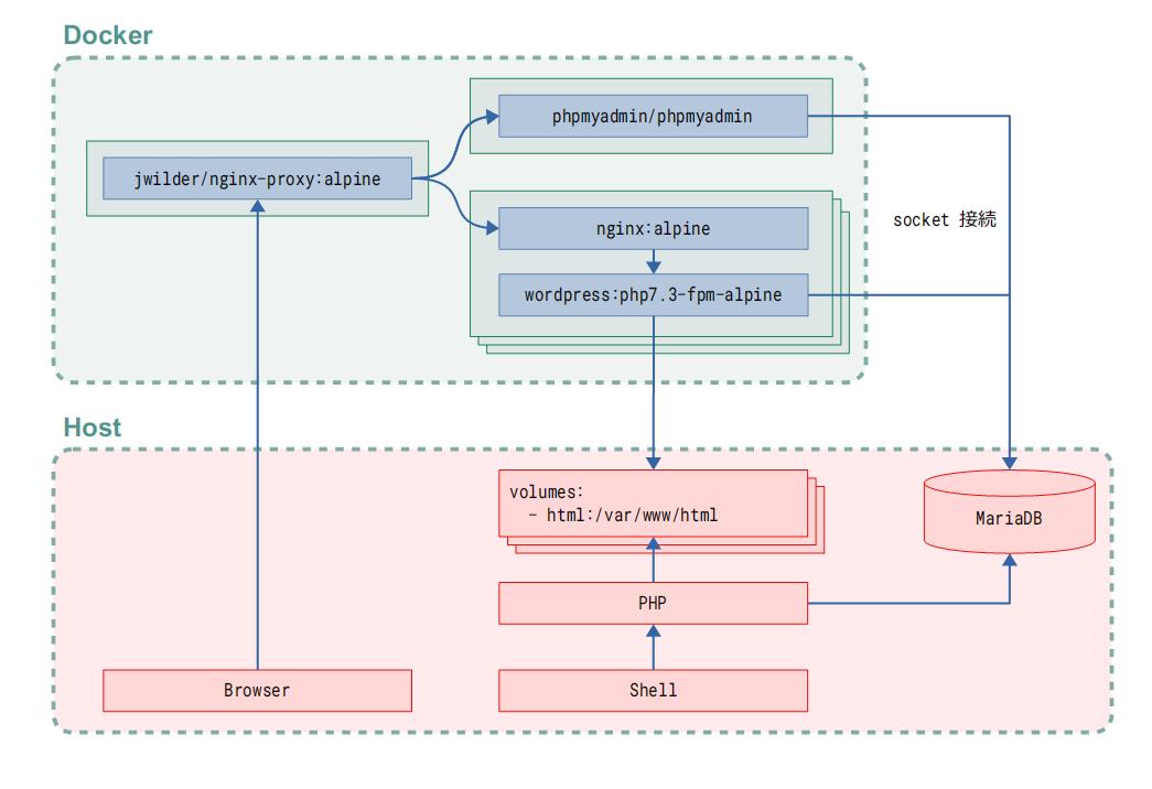docker-compose を利用した WordPress の概念図